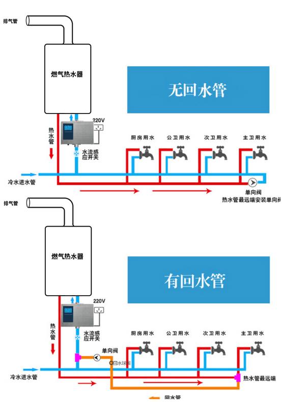 常见燃气热水器配回水器系统示意图